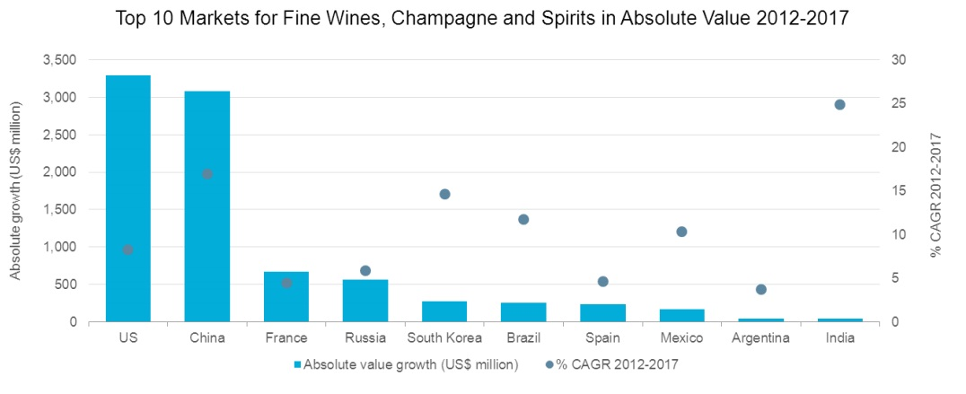 Top 10 Markets for Fine wines, Champagne and spirits 2012-2017